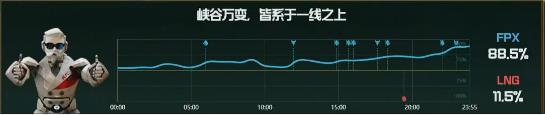 【战报】三路优势碾压,FPX击败LNG赢得比赛