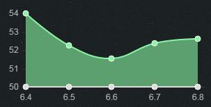 6.8上单英雄胜率排行 加里奥强势登顶